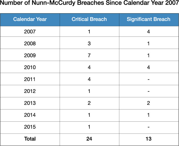 This Chart Shows The Number Of Critical And Significant Nunn Mccurdy Breaches In Department Defense Between 2007 2017