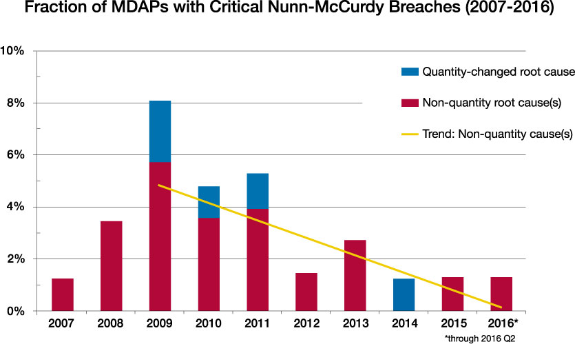 Seen A Decrease In Nunn McCurdy Breaches Since Its Better Buying Power Effort Was Initiated 2011This DoD Chart Shows The Downward Trend