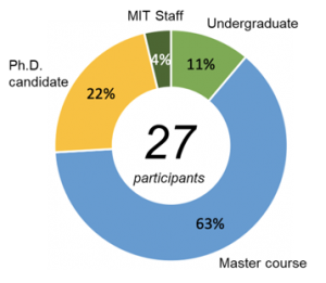 Ring chart showing student status of IDJ attendees