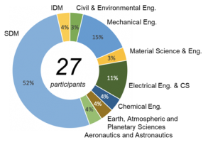 Ring chart showing backgrounds of students on trek