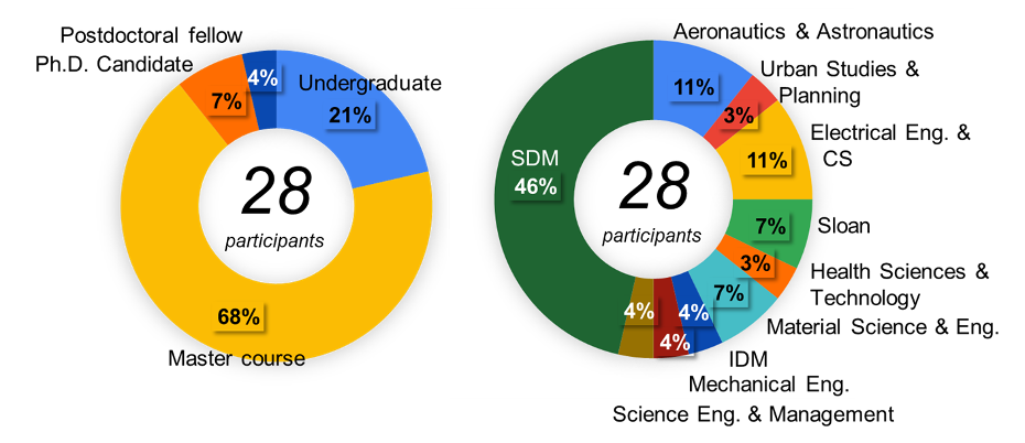 Two ring charts displaying demographics of trip participants. The left ring shows 28 participants, with 68% from master's courses, 21% undergraduates, 7% PhD candidates, and 4% postdoctoral fellows. The right ring shows participants divided by program: 46% SDM 11% AeroAstro, 11% EECS, 7% Sloan, 7% Material Science & Eng., 4% each from Science Eng. & management, Mechanical Eng., and IDM, and 3% each from Urban Studies & Planning and Health Sciences & Technology.
