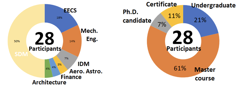 Two ring charts showing demographics of IDJ participants. Left: 28 participants, divided between SDM, EECS, Mech. Eng., IDM, Aero.Astro., Finance, and Architecture. Right: 28 participants, divided between Master course, Undergraduate, Certificate, and Ph.D. candidate.